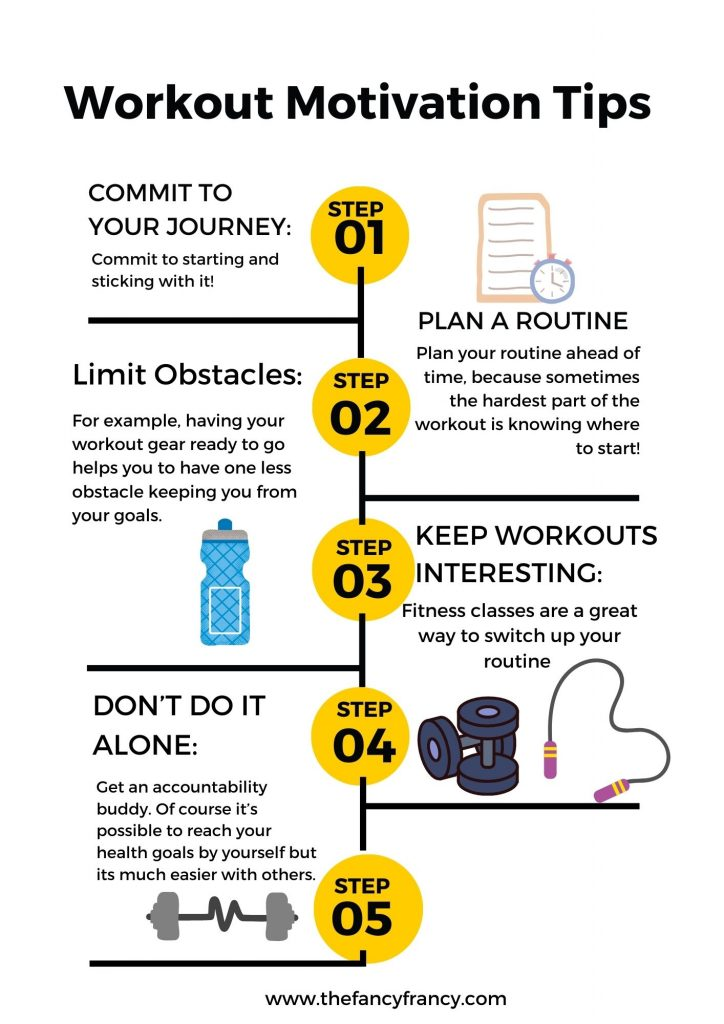 Beginners workout guide, Best Home Gym Accessories, Full body workout plan, Beginners Fitness Schedule and frequently asked questions